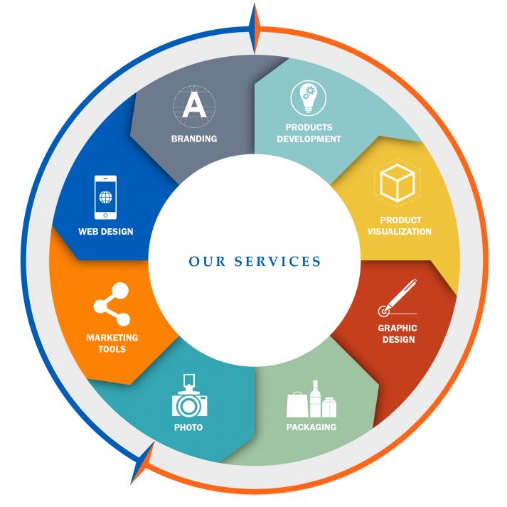 Combz Web Services